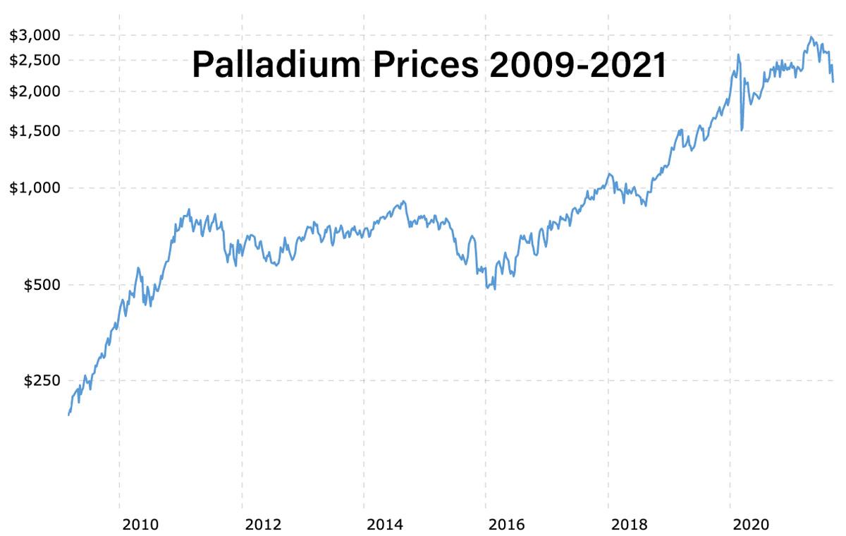 Chart of Palladium Prices 2009-2021