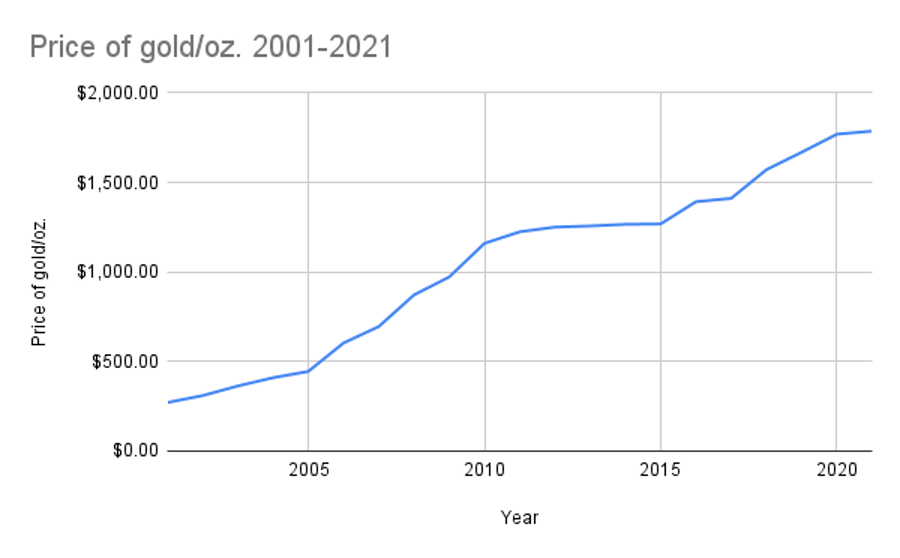 Price of gold per ounce 2001-2021